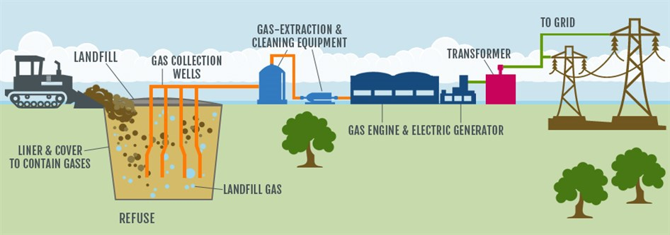 landfill_gas_to_energy_diagram_946x333.jpg