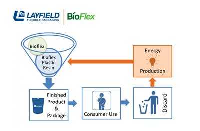 Diagram of sustainable flexible food packaging biodegradable stand up pouch